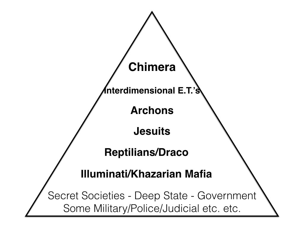 Structure showing ET control pyramid